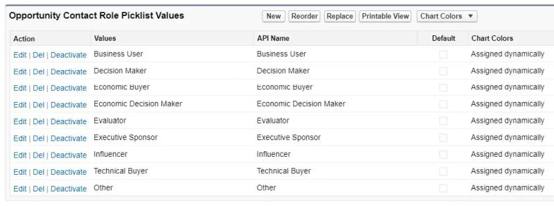 Standard Set of Opportunity Contact Roles Picklist Values