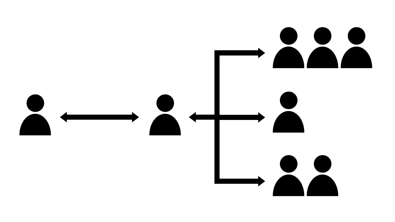 A graphic showing multiple people involved in a buying process.