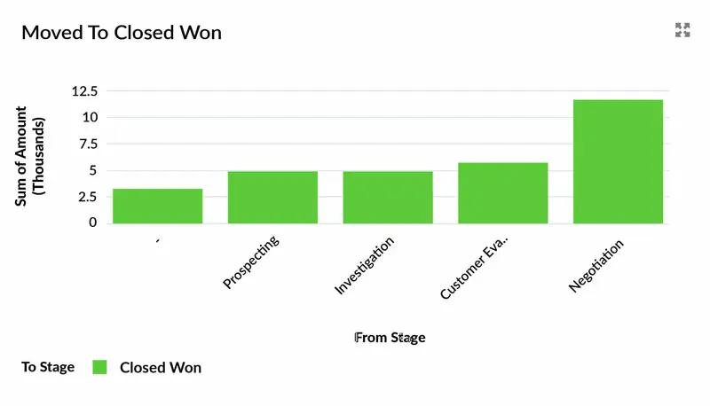 Stage Movement report for Closed Won deals