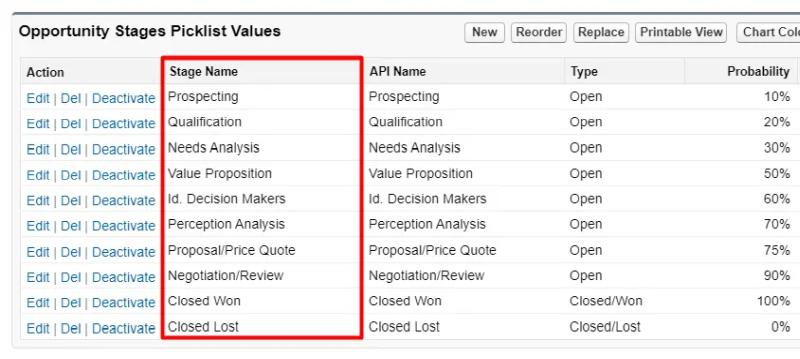 A list of the Stage picklist values on the Opportunity Object in Salesforce