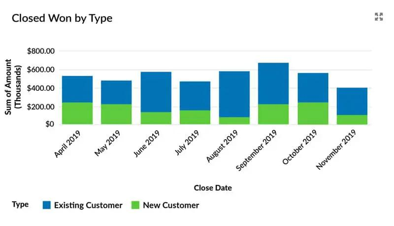 Dashboard chart shows Closed Won Opportunity Report by Customer Type
