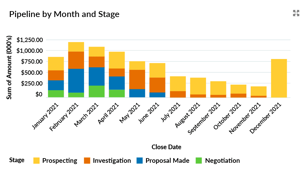 Pipeline chart showing deals stacked up in December.