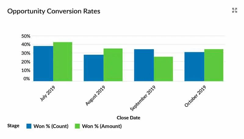 Opportunity Conversion / Win Rate Report in Salesforce