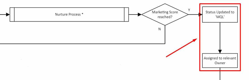 Diagram showing the part of the lead process in which MQL is passed to Sales.