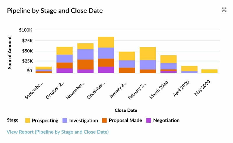 The Best Sales Pipeline Report and Dashboard Chart in Salesforce