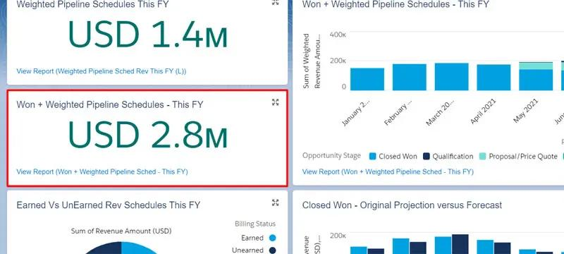 Salesforce dashboard metric showing Won + Weighted Pipeline, this creates Expected Revenue