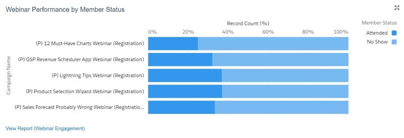 A dashboard chart showing Webinar Salesforce Campaign Performance