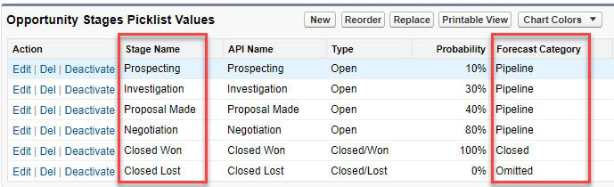 The Forecast Category in Salesforce is a way of grouping opportunity stages