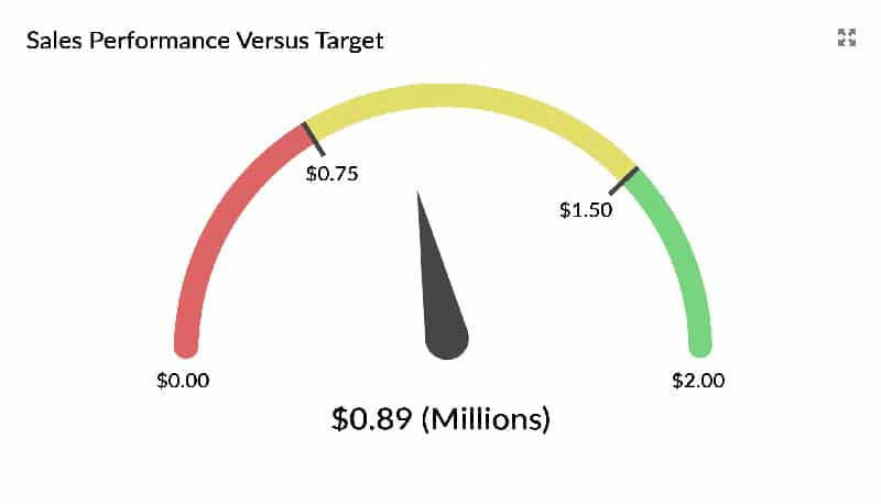 Gauge displays overall sales against the target