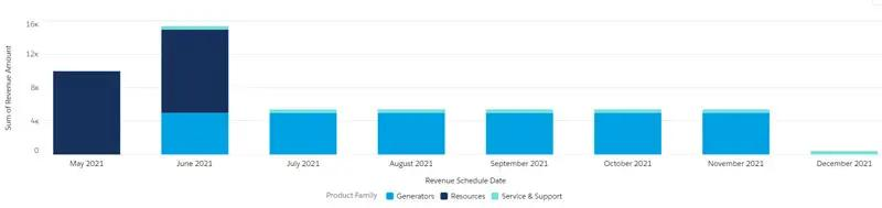 View the Revenue Schedule information in a Salesforce Dashboard Chart