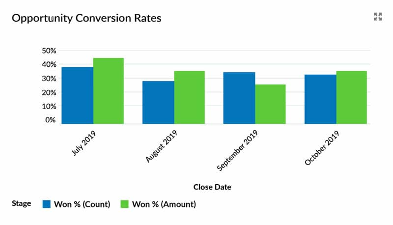 Opportunity conversion rate report in salesforce showing win rate by Value and Count.